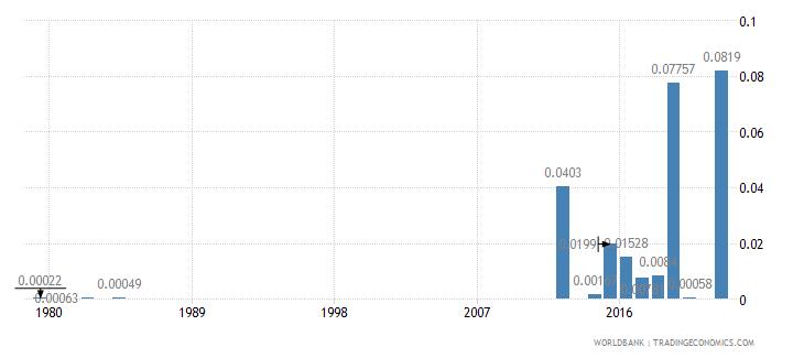 bermuda agricultural raw materials exports percent of merchandise exports wb data