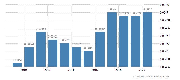 bermuda arable land hectares per person wb data
