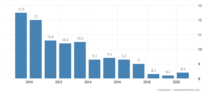 bermuda birth rate crude per 1 000 people wb data