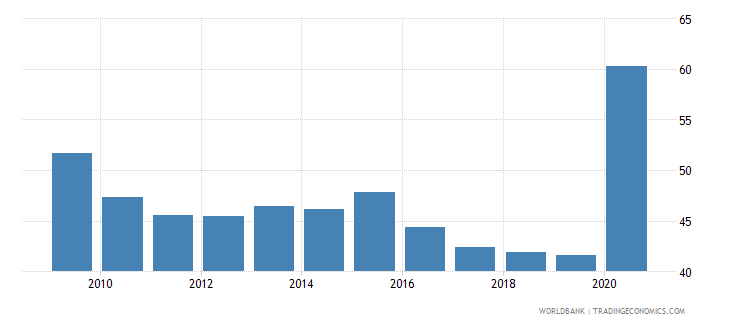bermuda communications computer etc percent of service exports bop wb data