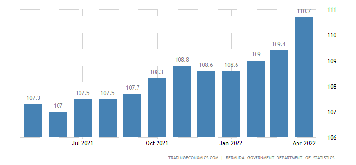 Bermuda Consumer Price Index Cpi