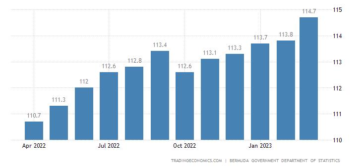 Bermuda Consumer Price Index Cpi