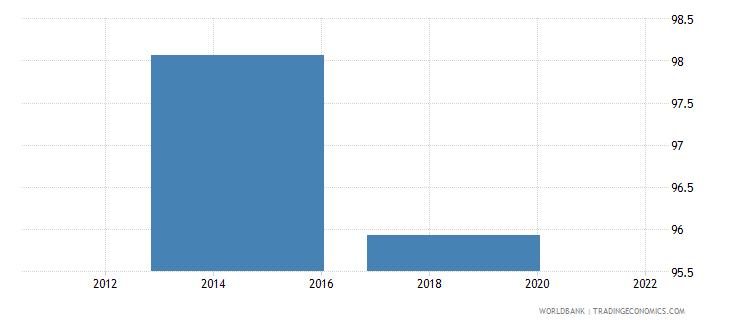 bermuda current education expenditure tertiary percent of total expenditure in tertiary public institutions wb data