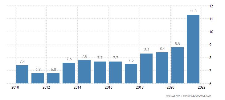 bermuda death rate crude per 1 000 people wb data
