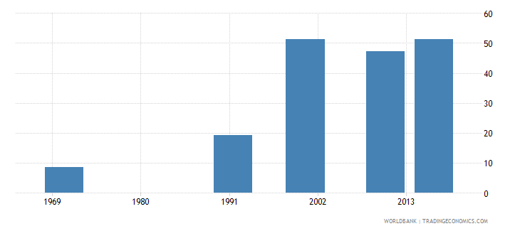bermuda educational attainment at least completed post secondary population 25 male percent cumulative wb data