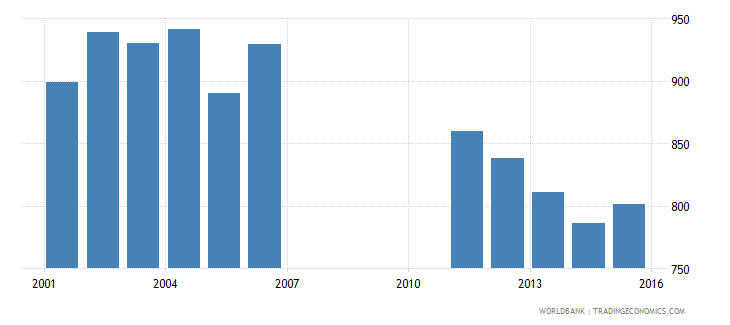 bermuda enrolment in primary education private institutions female number wb data