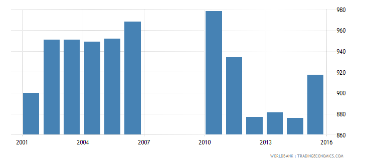 bermuda enrolment in upper secondary education private institutions both sexes number wb data