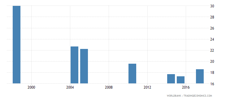 bermuda expenditure on lower secondary as percent of government expenditure on education percent wb data