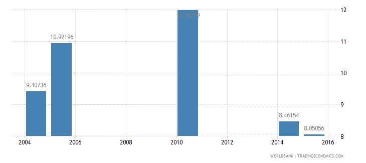 bermuda expenditure per student primary percent of gdp per capita wb data