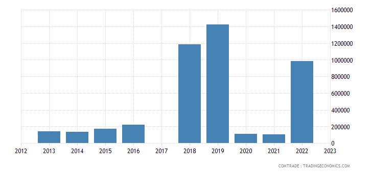 bermuda exports canada