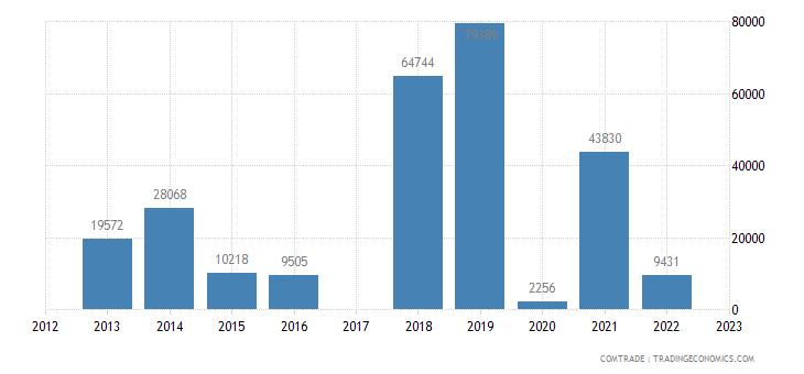 bermuda exports china