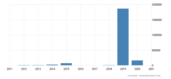 bermuda exports denmark
