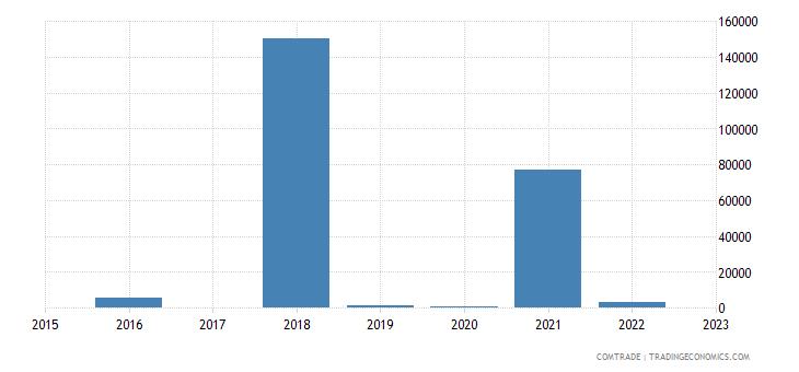 bermuda exports france