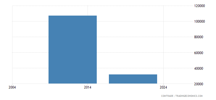 bermuda exports ireland
