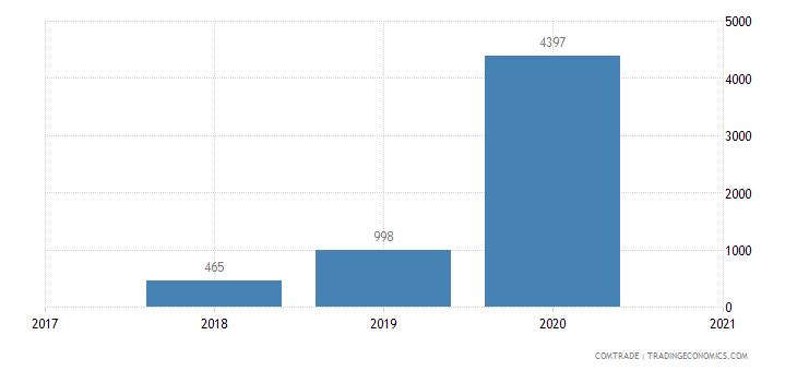 bermuda exports portugal