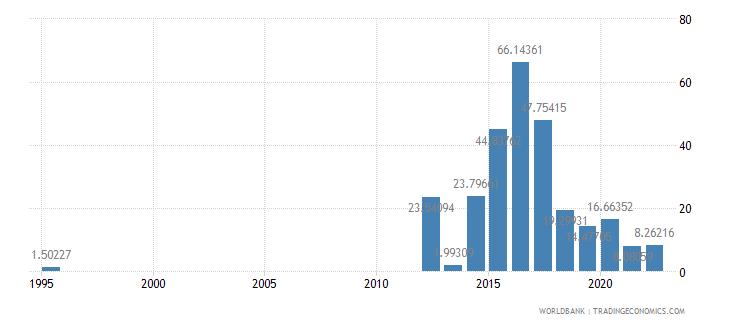 bermuda food exports percent of merchandise exports wb data
