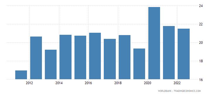 bermuda food imports percent of merchandise imports wb data