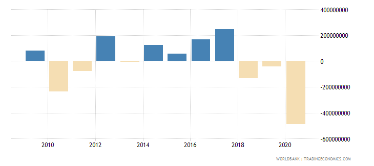 bermuda foreign direct investment net bop us dollar wb data
