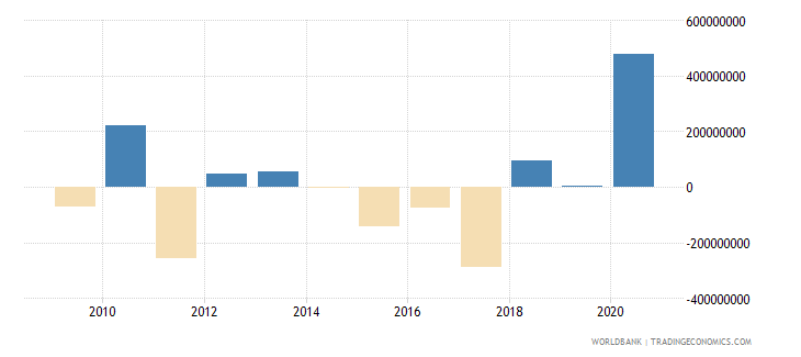 bermuda foreign direct investment net inflows bop current us$ wb data