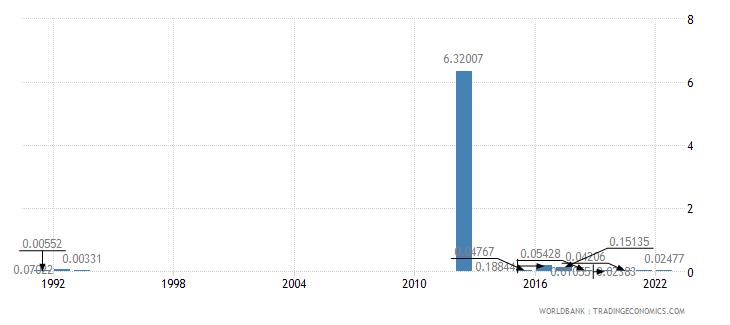 bermuda fuel exports percent of merchandise exports wb data