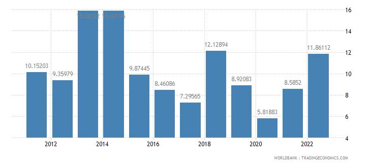 bermuda fuel imports percent of merchandise imports wb data