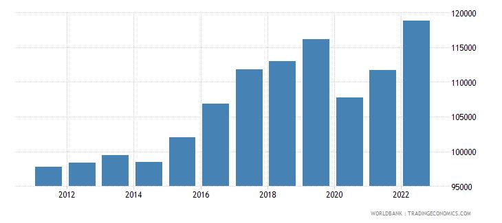 bermuda gdp per capita us dollar wb data