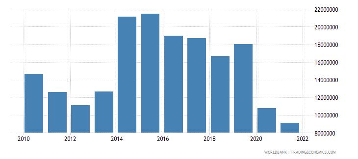 bermuda goods exports bop us dollar wb data