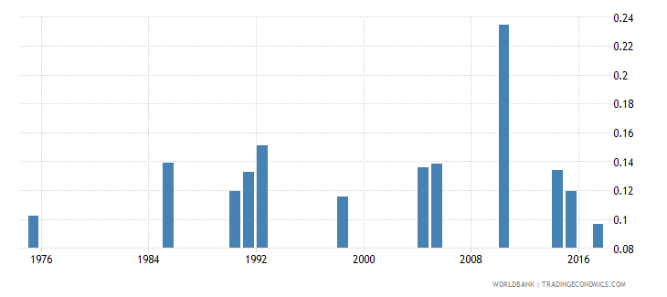 bermuda government expenditure on pre primary education as percent of gdp percent wb data