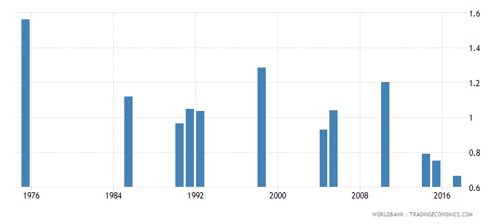 bermuda government expenditure on secondary education as percent of gdp percent wb data