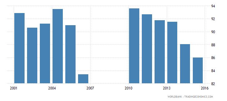 bermuda gross enrolment ratio lower secondary female percent wb data