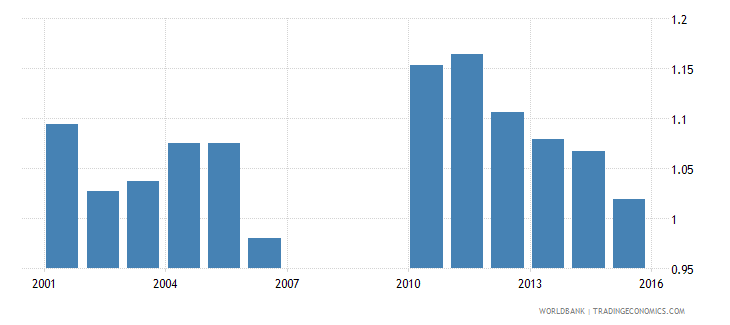 bermuda gross enrolment ratio lower secondary gender parity index gpi wb data