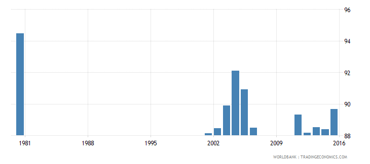 bermuda gross enrolment ratio primary and secondary female percent wb data