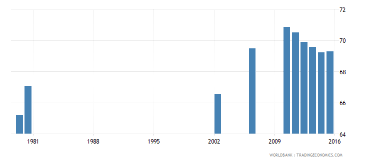 bermuda gross enrolment ratio primary to tertiary both sexes percent wb data