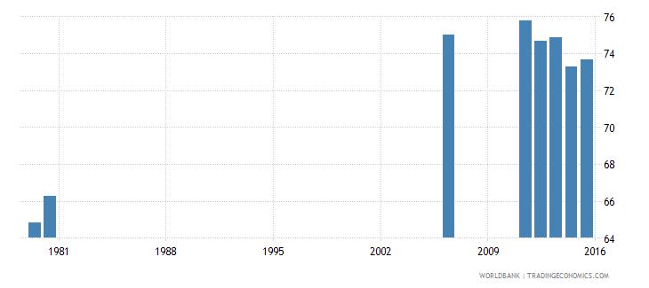 bermuda gross enrolment ratio primary to tertiary female percent wb data