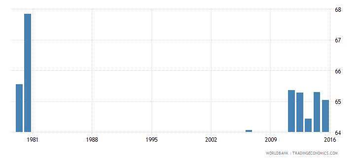 bermuda gross enrolment ratio primary to tertiary male percent wb data