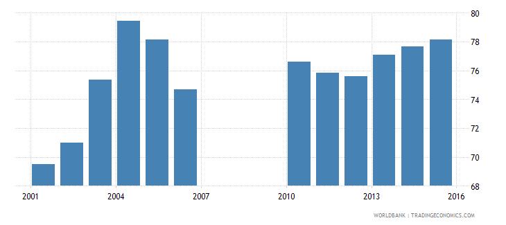 bermuda gross enrolment ratio upper secondary female percent wb data