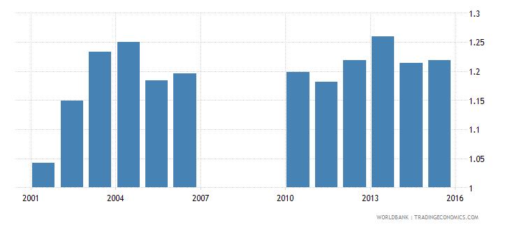 bermuda gross enrolment ratio upper secondary gender parity index gpi wb data