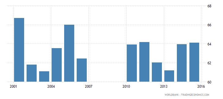 bermuda gross enrolment ratio upper secondary male percent wb data