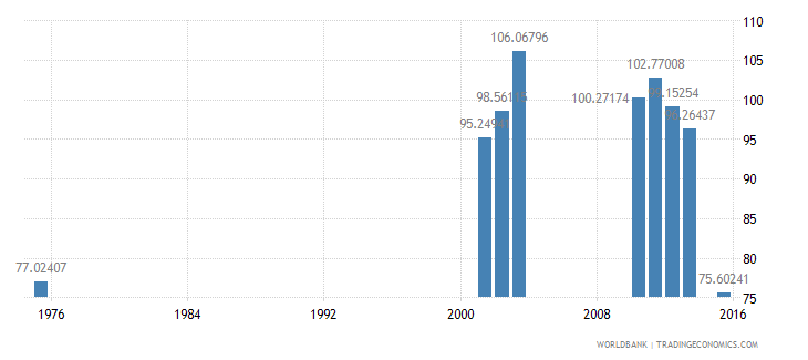 bermuda gross intake rate in grade 1 male percent of relevant age group wb data