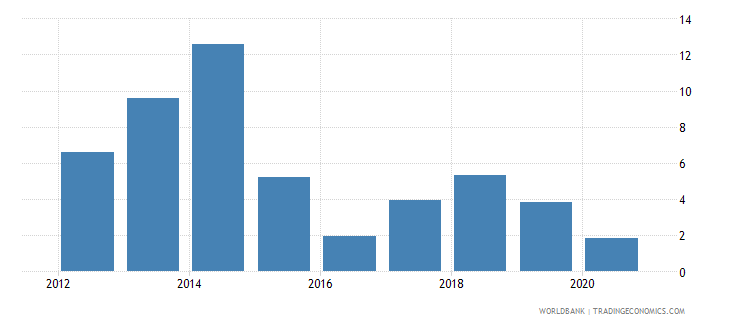 bermuda ict goods exports percent of total goods exports wb data