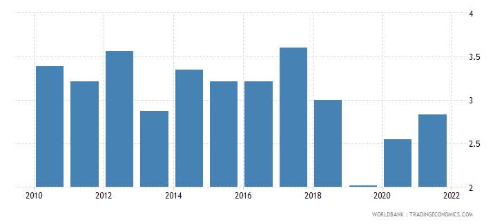 bermuda ict goods imports percent total goods imports wb data
