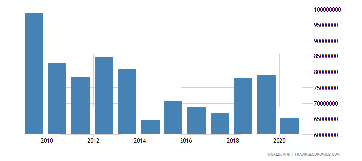 bermuda ict service exports bop us dollar wb data