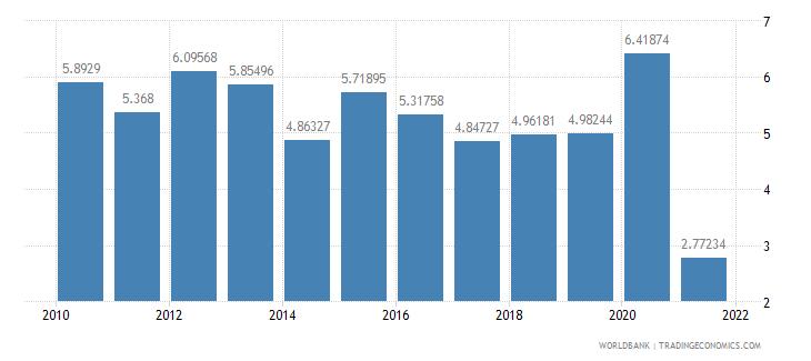 bermuda ict service exports percent of service exports bop wb data
