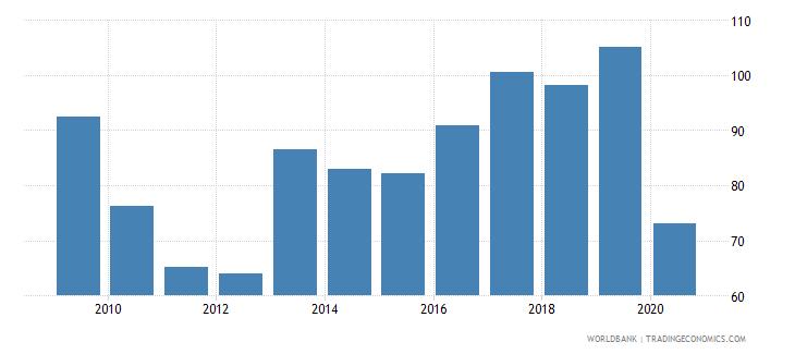 bermuda import volume index 2000  100 wb data