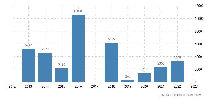 bermuda imports bosnia herzegovina