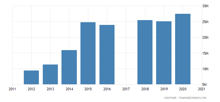 bermuda imports china