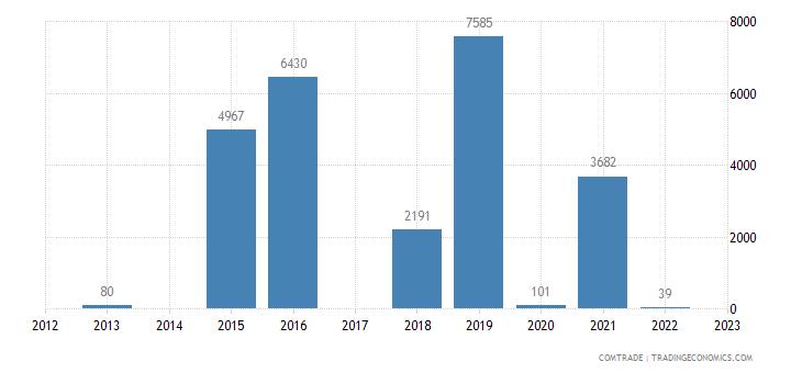 bermuda imports tanzania