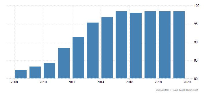bermuda individuals using the internet percent of population wb data