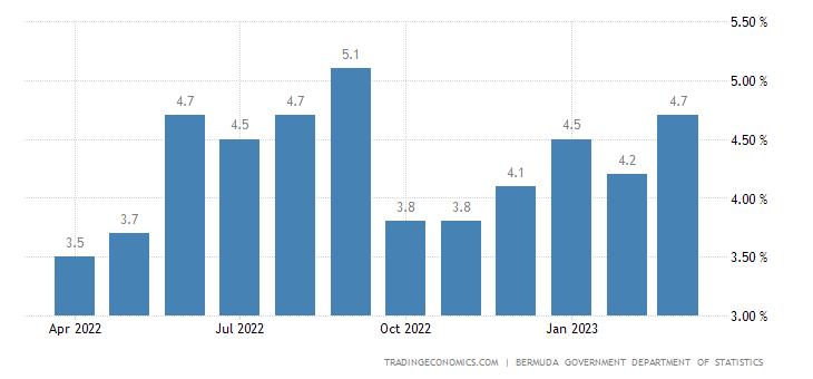 Bermuda Inflation Rate