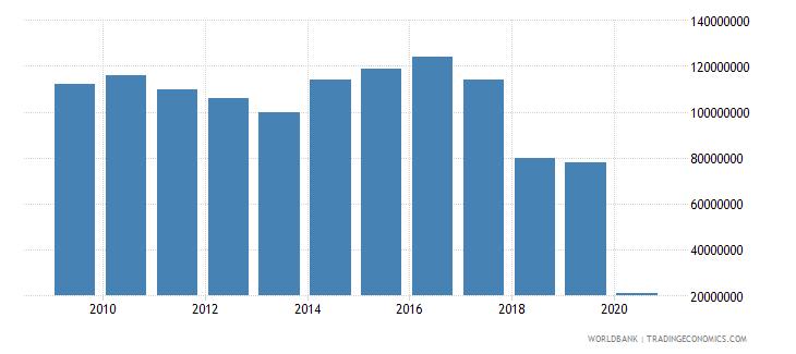 bermuda international tourism expenditures for passenger transport items us dollar wb data